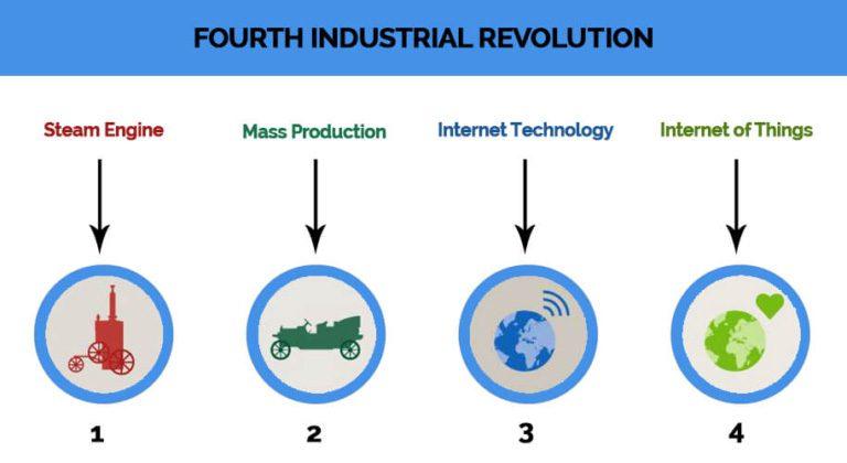 Industrial IoT Revolution 4.0