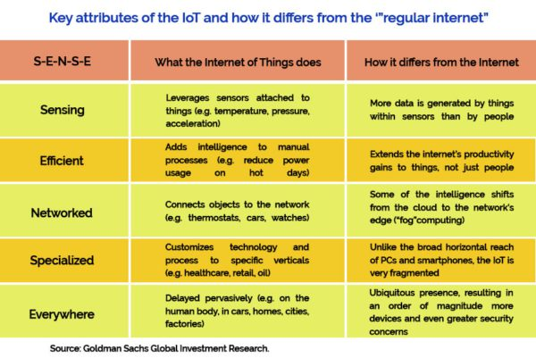 Making S-E-N-S-E of Internet of Things