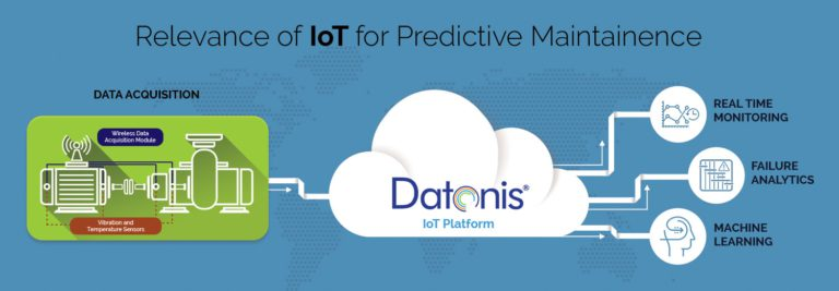The Industrial IoT for Predictive Maintenance: A Game