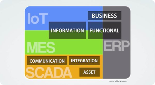 IoT: The road ahead for Industrial Process Automation Systems