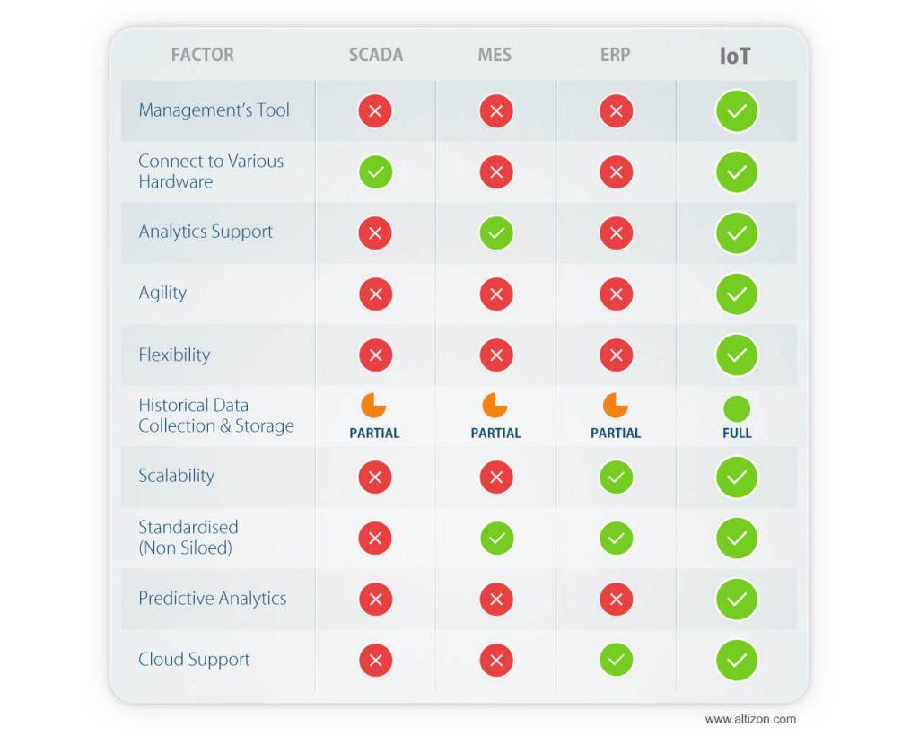 SCADA, ERP, MES vs Industrial IoT