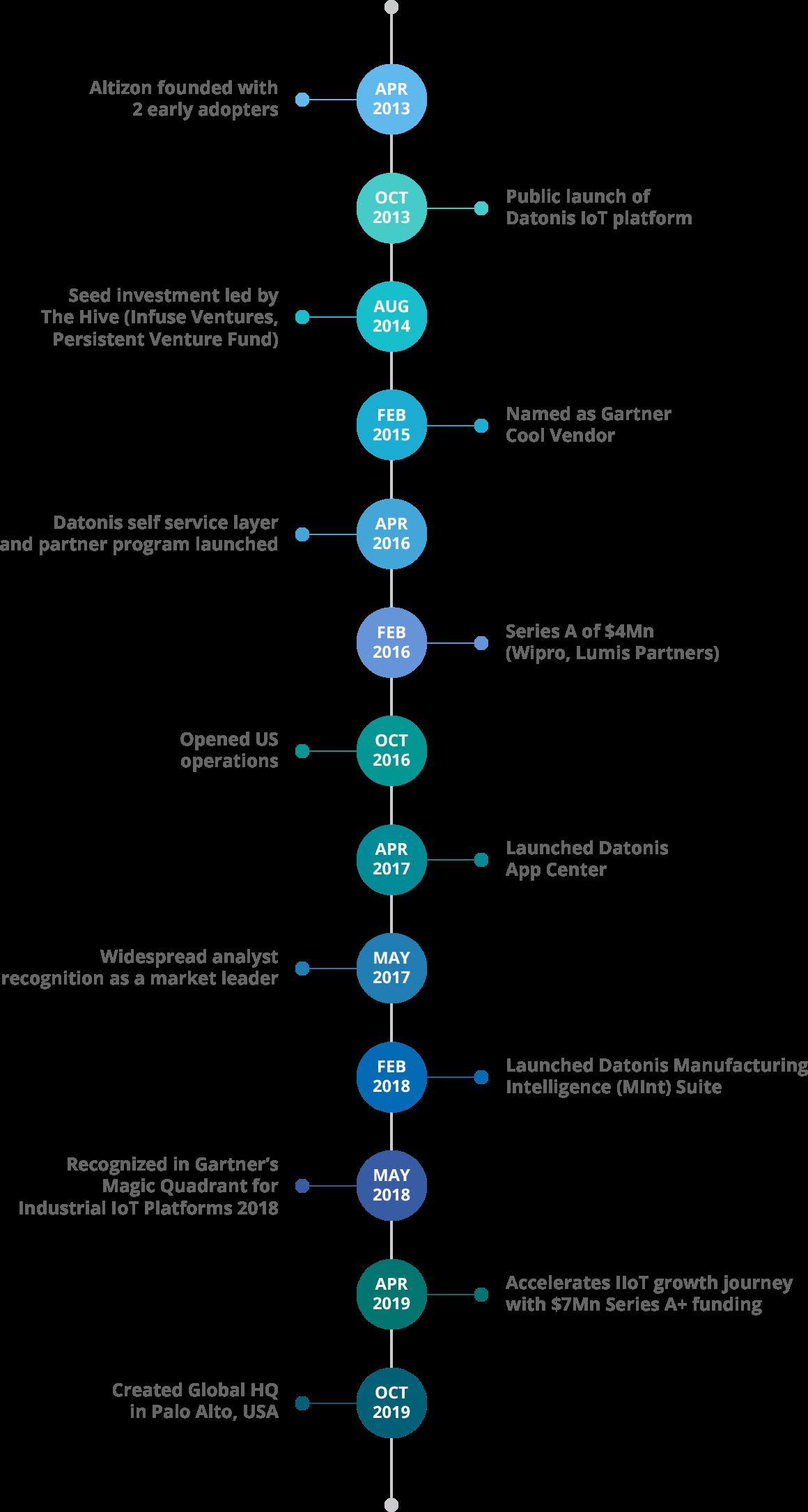 altizon-timeline